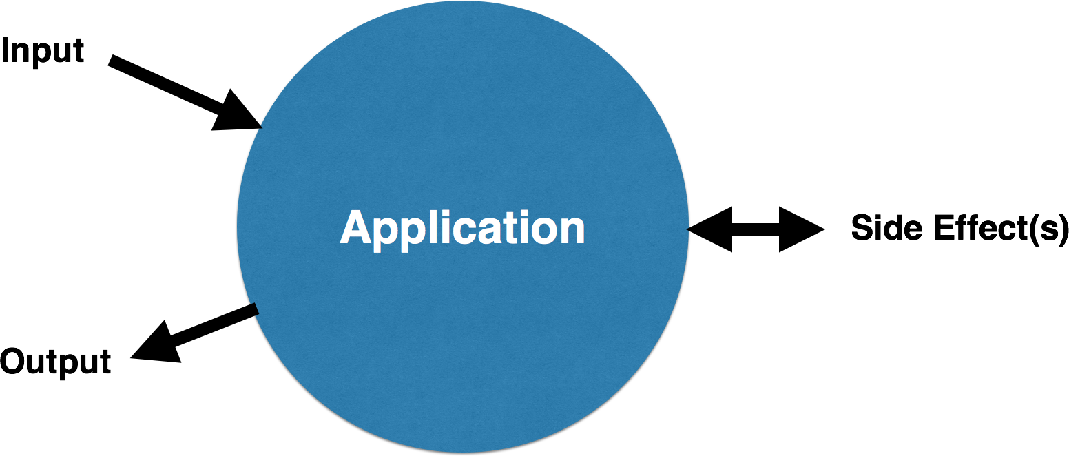 Application inputs, outputs and side-effects